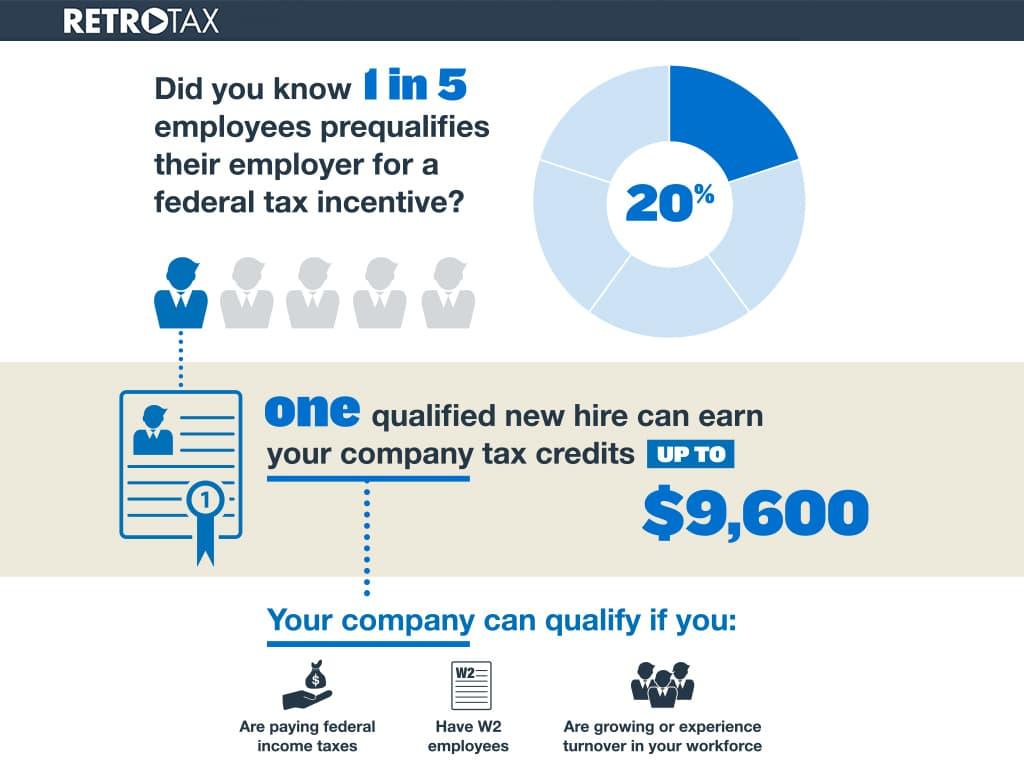 retrotax infographic