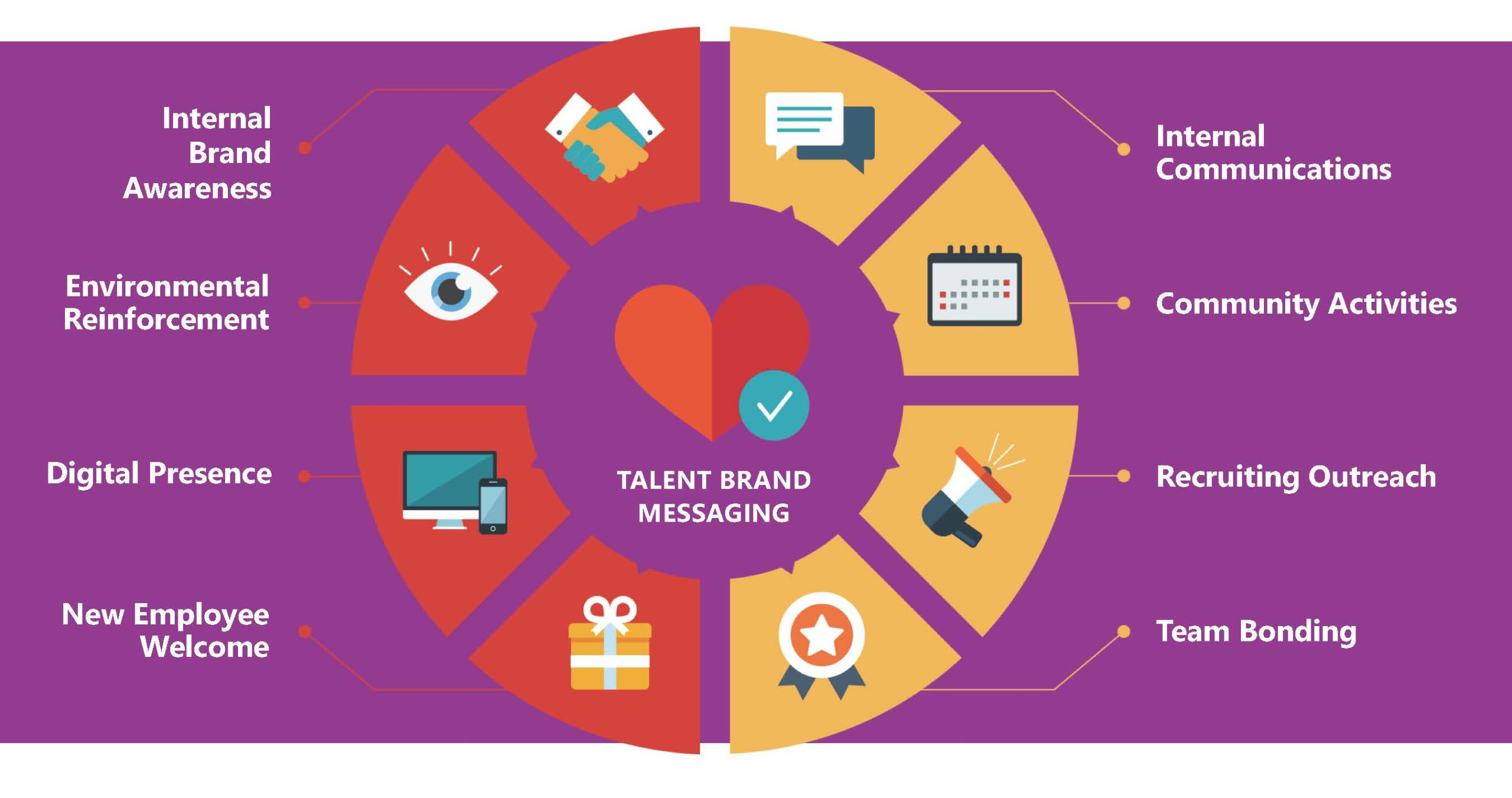 the pepper group talent marketing graphic